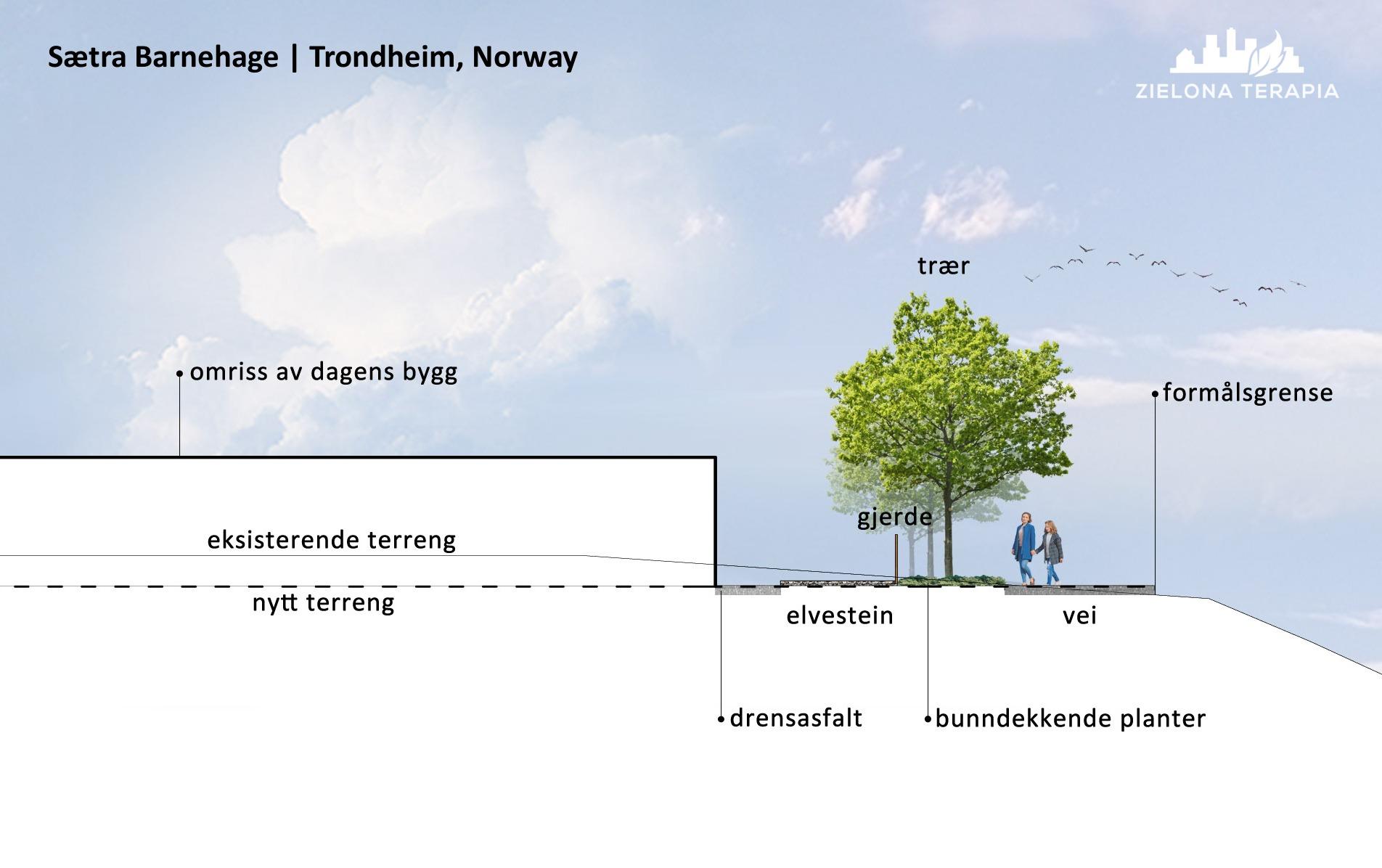 Projekt Ogród przedszkolny